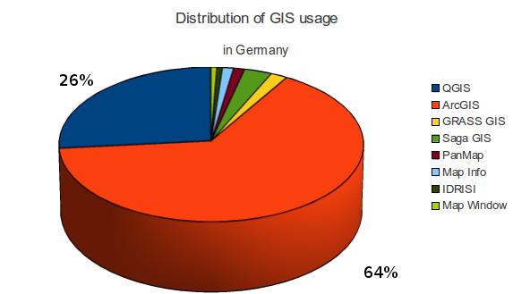 GIS, QGIS, Nutzungshäufigkeit,